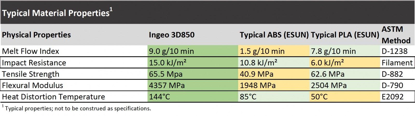 PLA 3D850 3dink filaments comparaison