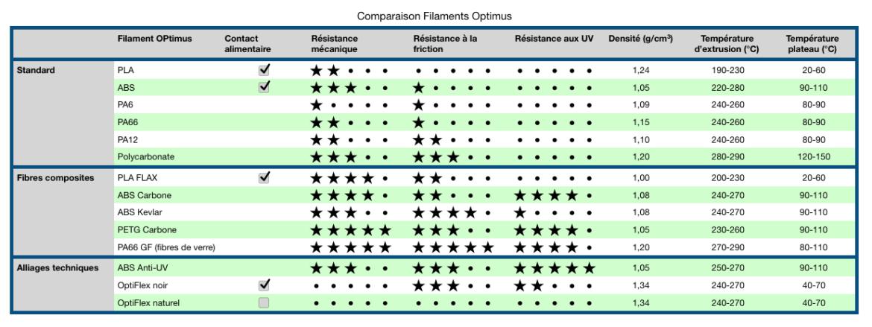 comparaison filaments optimus